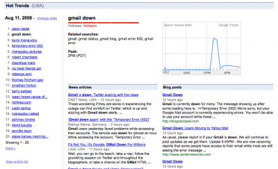 Google Trends per Gmail Down